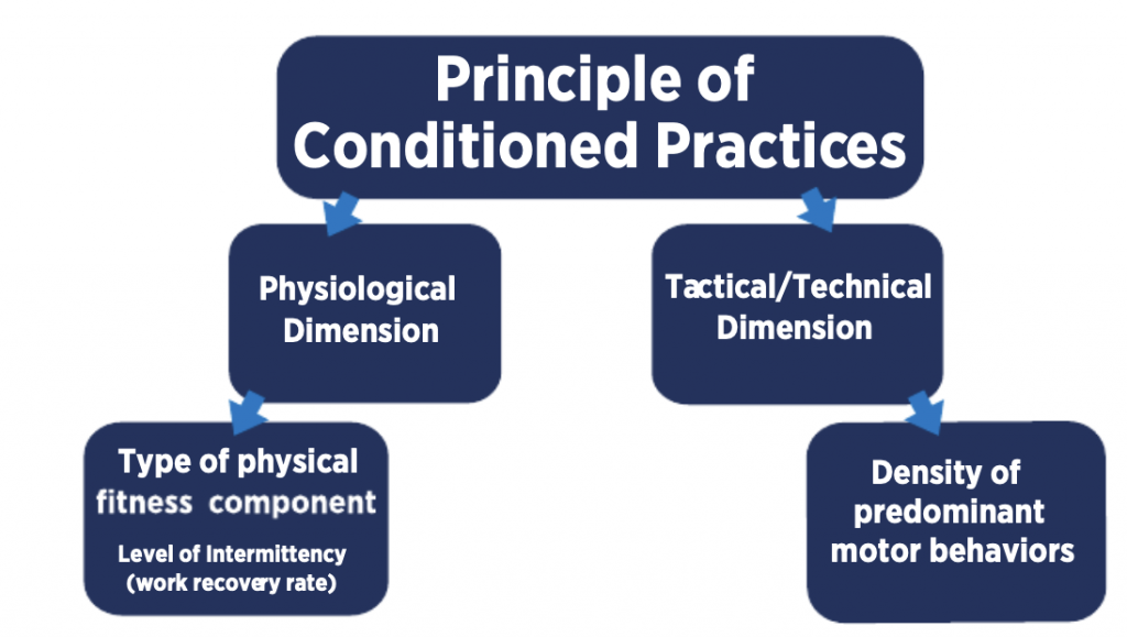Principles of Conditioned Practices