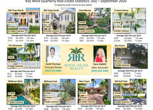 Key West Real Estate Statistics - Q3 2020