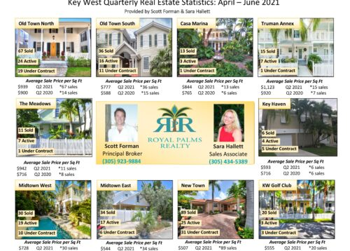 An image displaying Key West Real Estate Statistics for Q2 2021