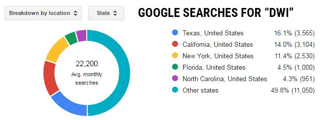 dwi-searches