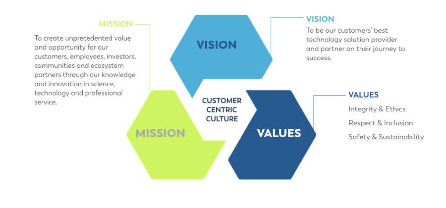 vision mission value statements.001