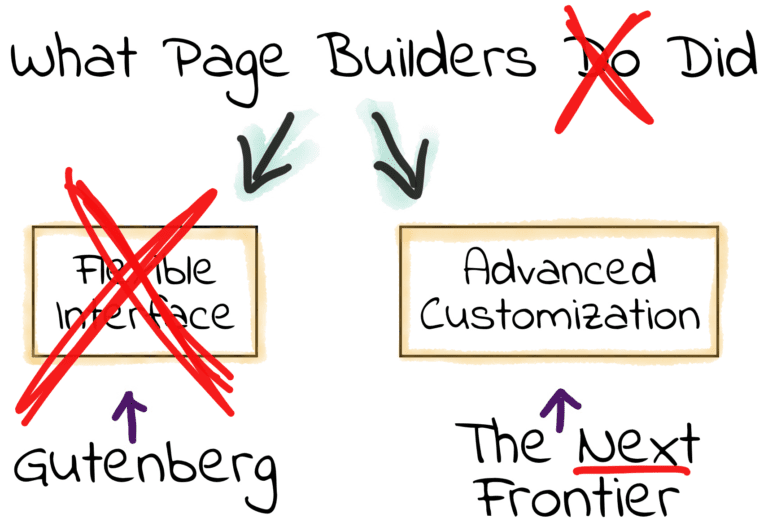What WordPress Page Builders Did