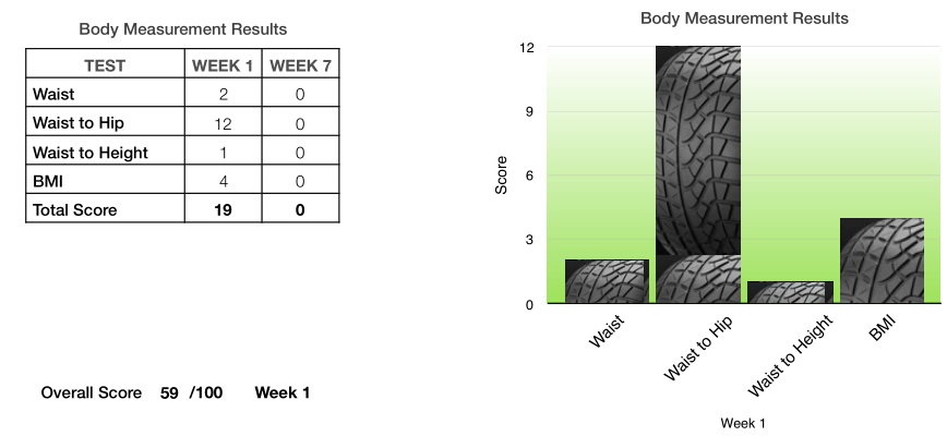 Get Driver Fit - Week 1 Body Measurements
