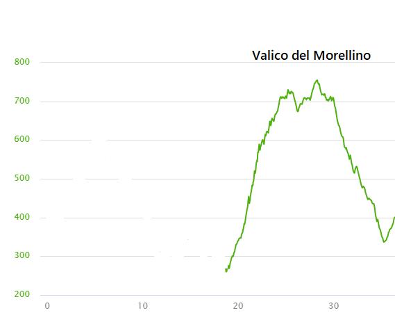 hoogteprofiel Valico del Morellino