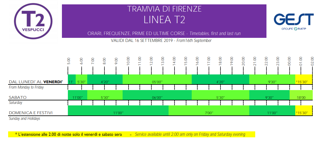tram Florence T2