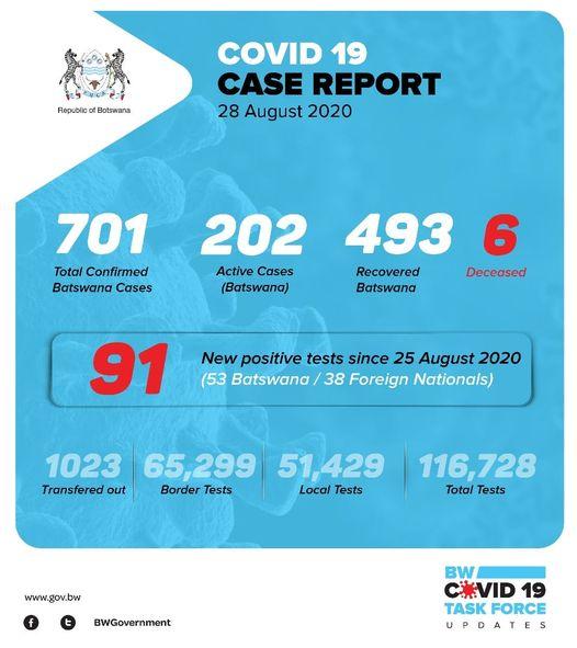 Covid-19 cases in Botswana