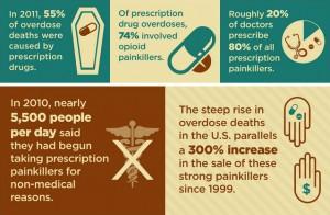 OverdoseStatsvone