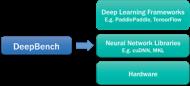 Baidu; Deep Bench Optimization for Deep Learning