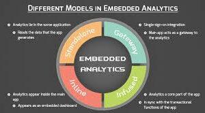 App Developers Embedding More Analytics