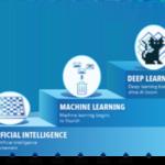 Optimizing AI and Deep Learning Performance