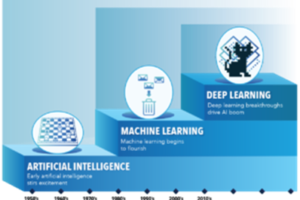 Optimizing AI and Deep Learning Performance