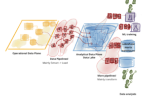 The Data Mesh Emerges In Pursuit of Data Harmony