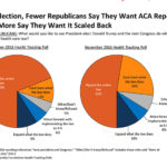 Some GOP Voters Skittish On Full Repeal, Poll Finds