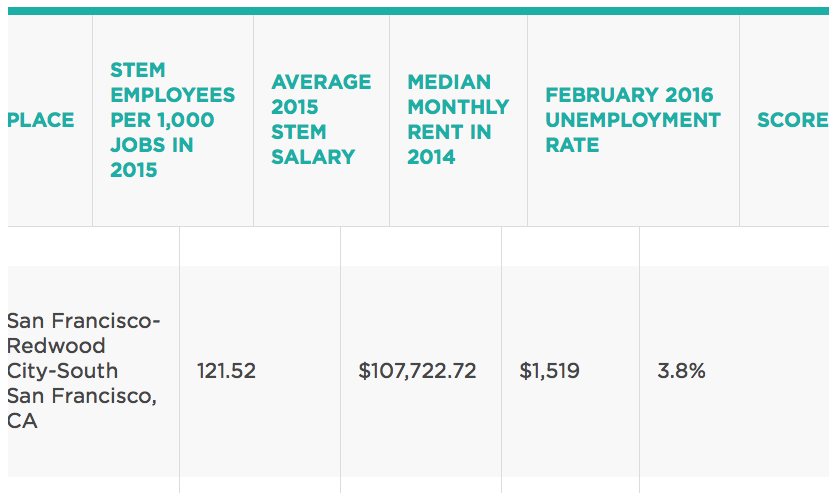 To learn more about the methodology used and other interesting facts from NERDWALLET CLICK HERE