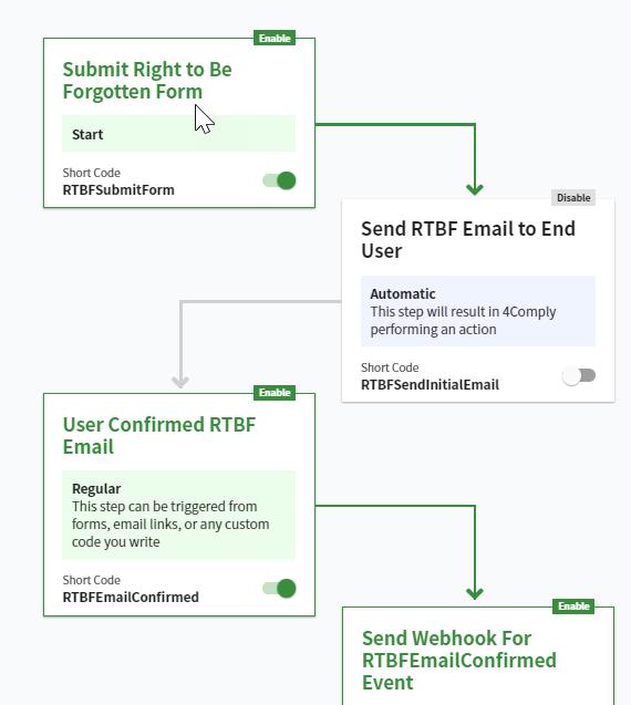 RTBF Flow Example
