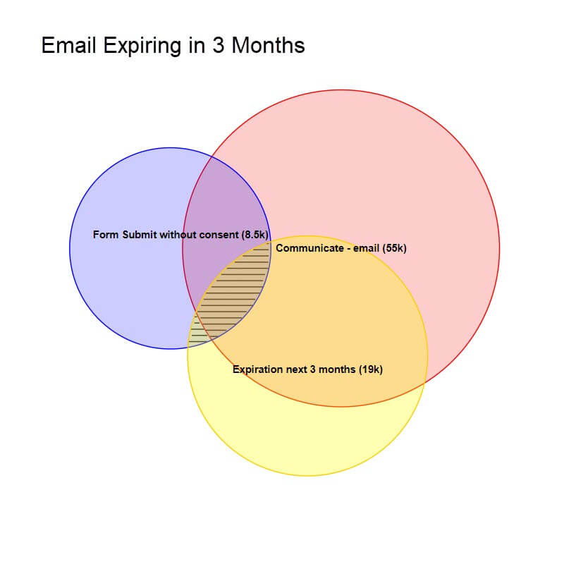 4comply visual segmentation email expire next three months