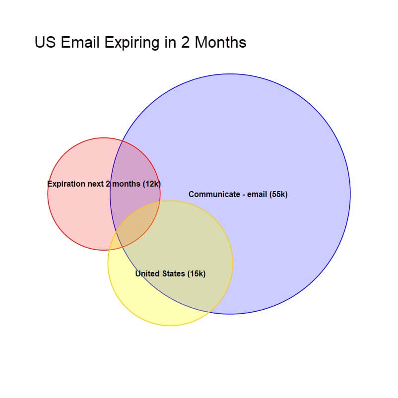 4comply visual segmentation us email expire two months