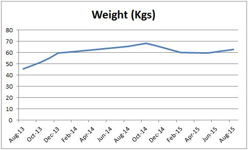 Weight Change Aug 2015