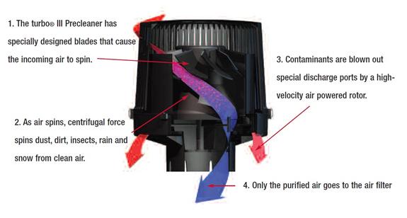 turbo® III Precleaner