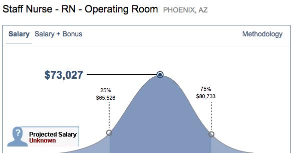 OR nurse salary range for Phoenix, AZ