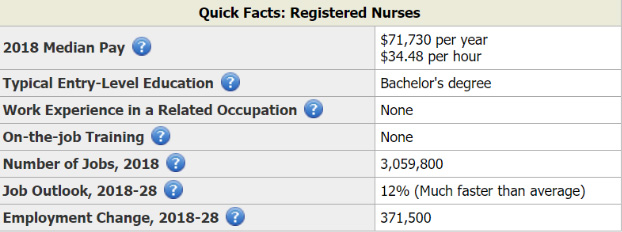 Registered nurses - quick pay facts.