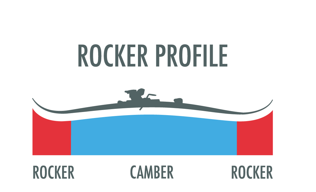 Ski Rocker Profile