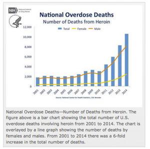 heroinoverdosechart