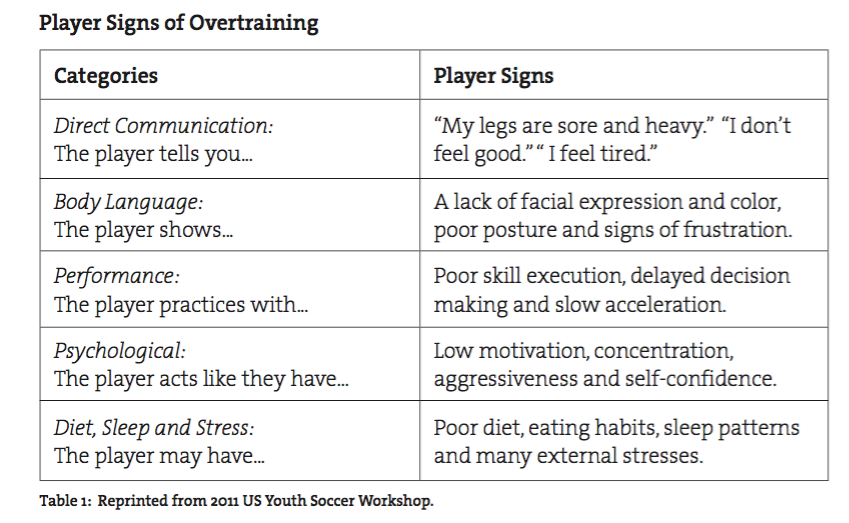 Soccer Player Signs of Overtraining