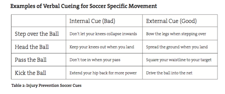 examples of soccer cueing for soccer specific movement