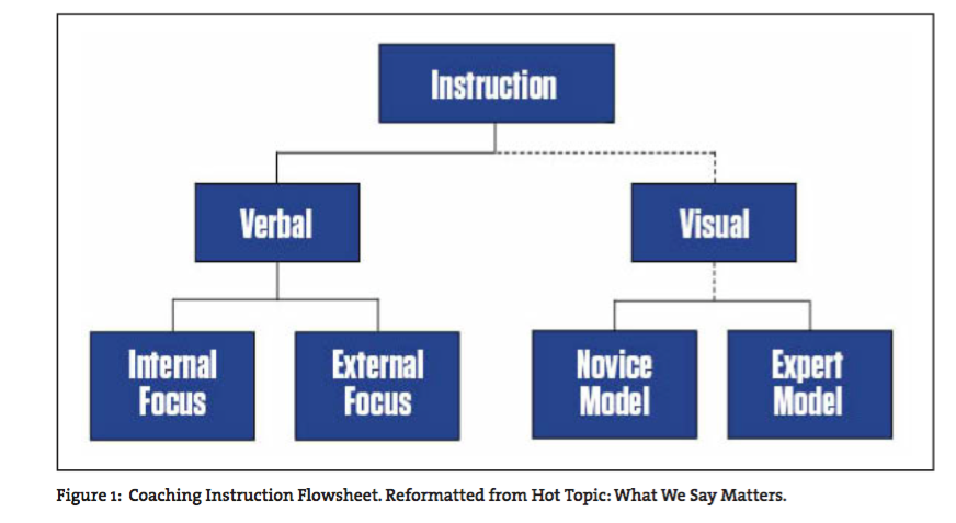 visual modeling for soccer players