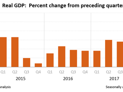 The U.S. economy expanded more than expected in the second quarter