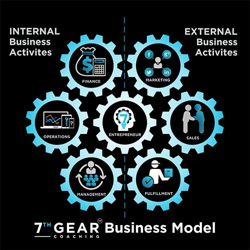 7 Gears Business Model