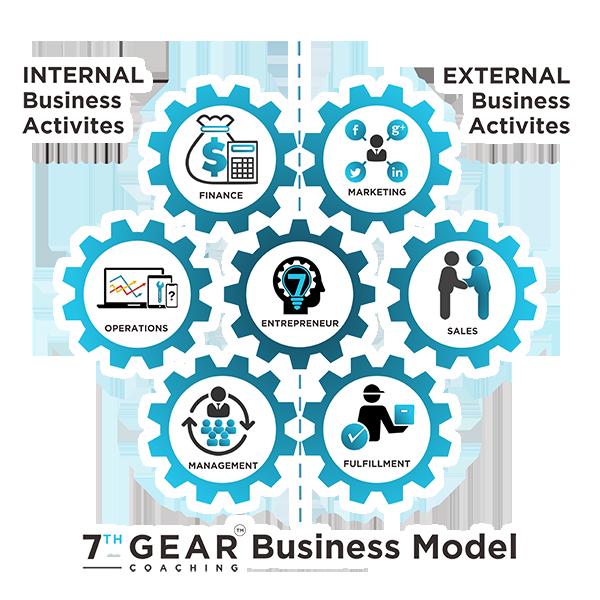 7th Gear Business Model