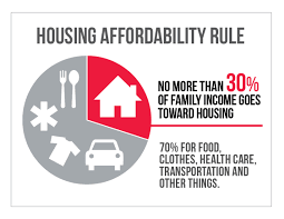 What is Affordable Housing Chart