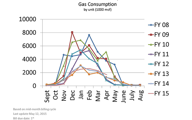 gas_usage_graph_2_16_637x400