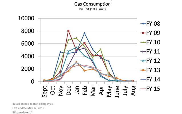 gas_usage_graph_2_16_637x400