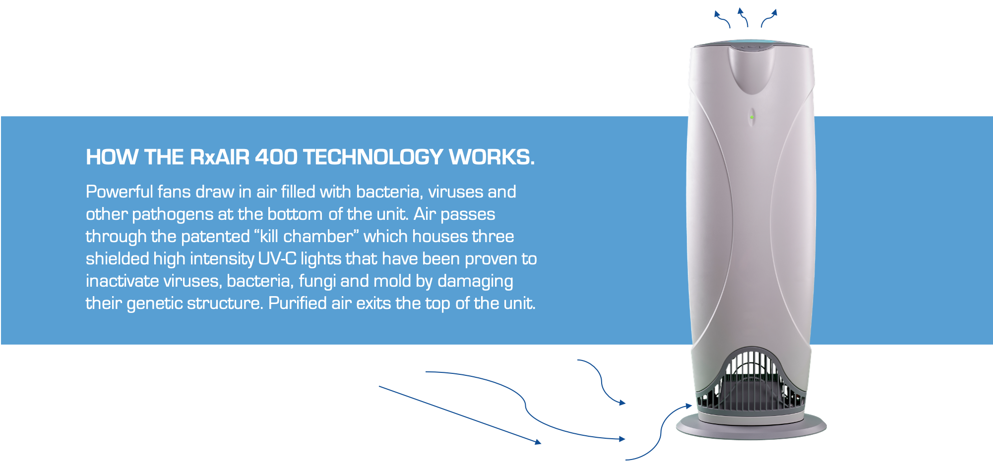 how-the-rxair-400-technology-works