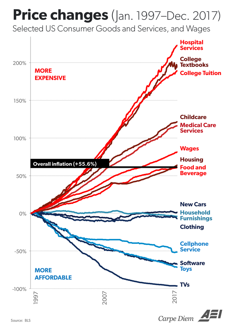 Shocking Growth of College Tuition