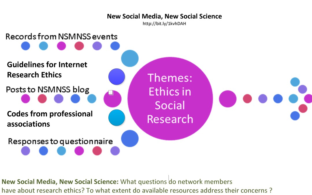 New Social Media, New Social Science… and New Ethical Issues!