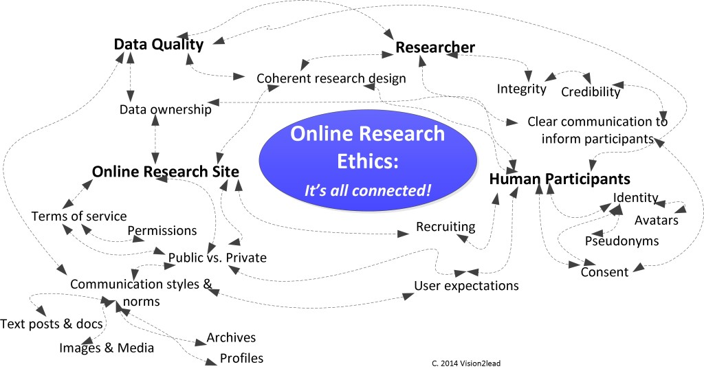 E-Research Ethics Map