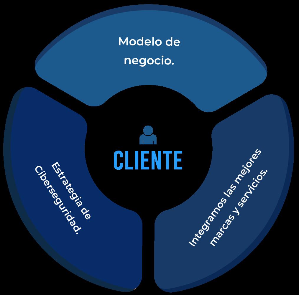 modelo-de-negocio-gigadefense