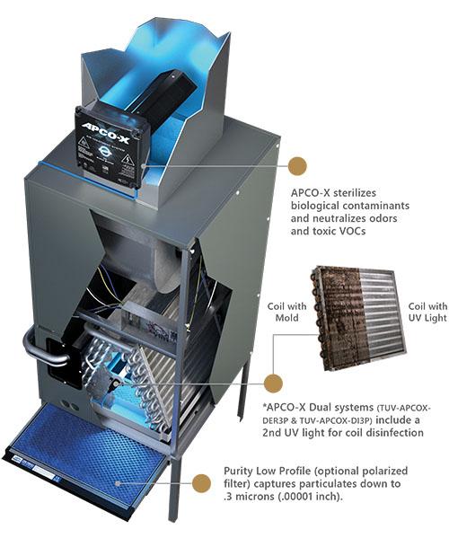 Apco Air Purifier - air treatment
