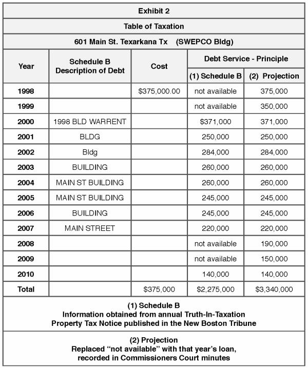 601 Main Sreet - Taxation Table