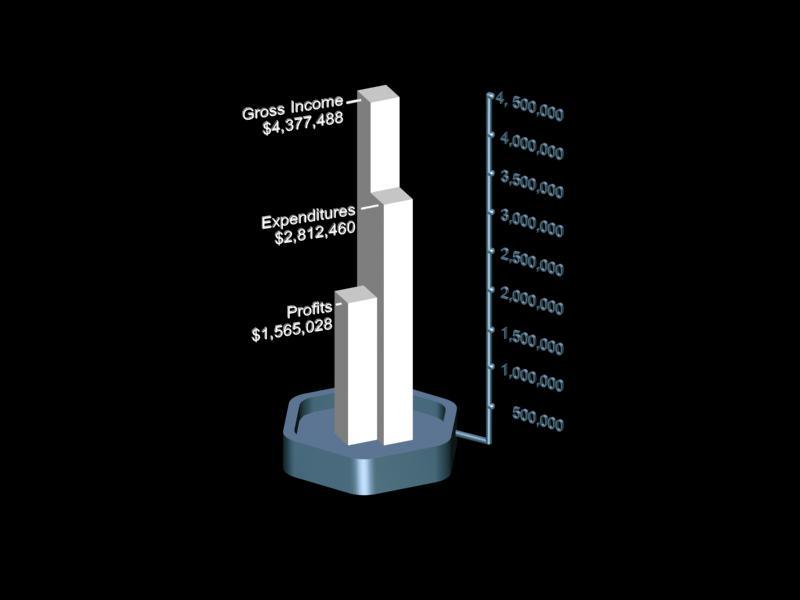 Graphic Design Bar Chart by Gary Crossey