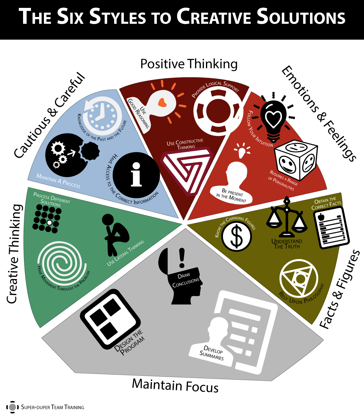 INFOGRAPHIC Six styles of Creative Solutions