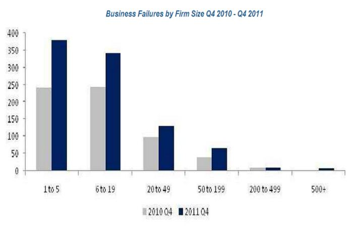 business failures by size - statistics