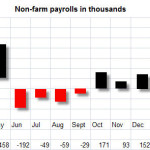 Last Week in Review; The Jobs Report