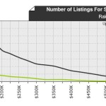 Raleigh Real Estate – it's NOT a Buyer's Market