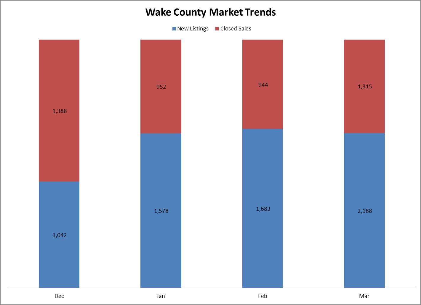 Wake County Real Estate Trends Q1 2014