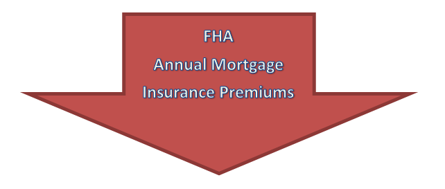 How much will the new FHA MIP Rules change save me?
